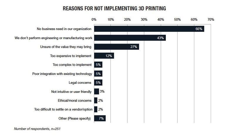 3d printing chart 3