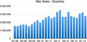 Apple Q2 14 - Mac sales