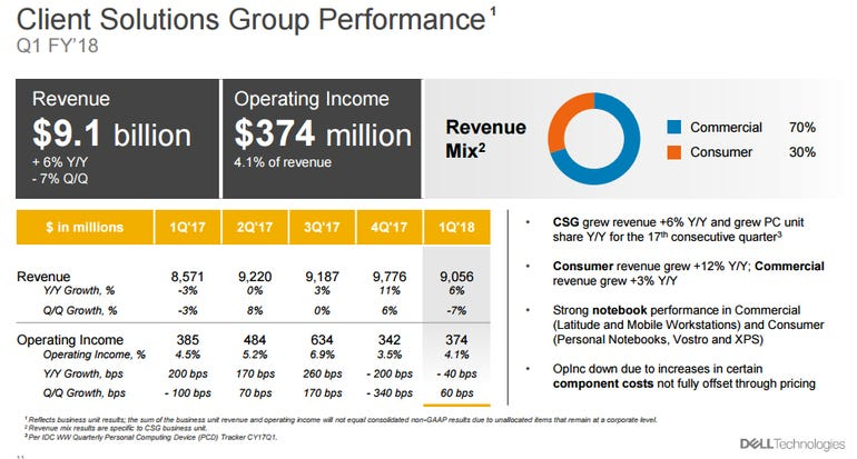 dell-q1-2018-csg.png