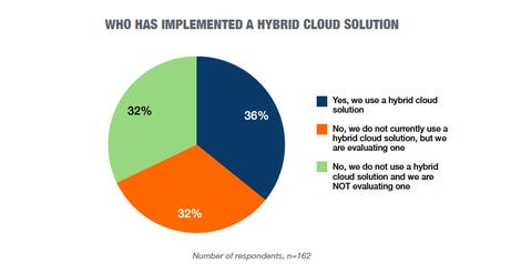 figure-b-hybrid-cloud.png
