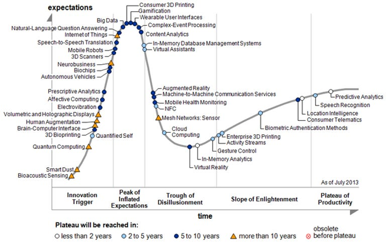 Hype Cycle for Emerging Technologies 2013
