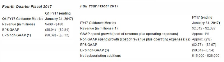 autodesk-forecast-2017-fiscal.png