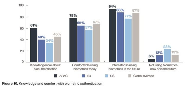 Bar chart of comfort with biometric identification