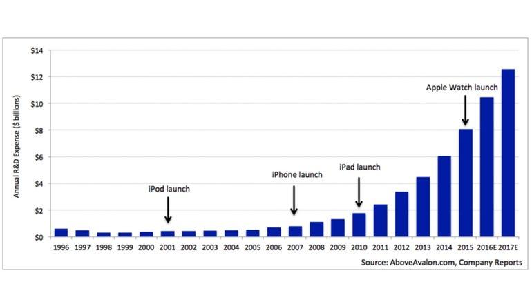 Apple's massive R&D budget