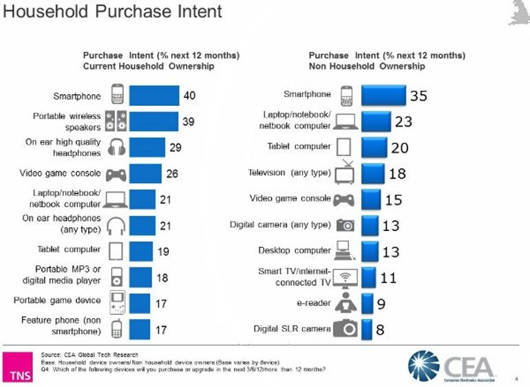 Household purchase intent -- chart