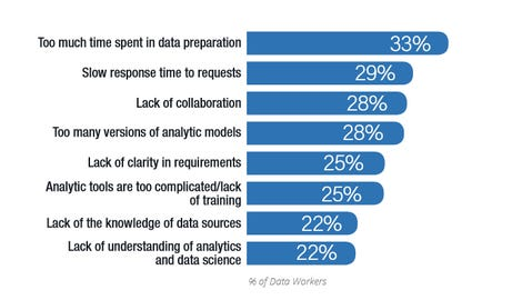 Workers waste half their time as they struggle with data zdnet