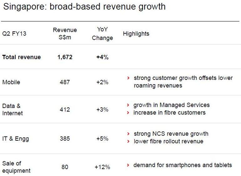 SingTel Singapore revenue Q2 FY2013