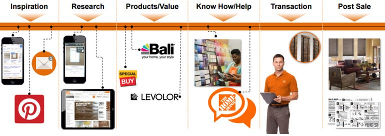 home-depot-interconnected2.png