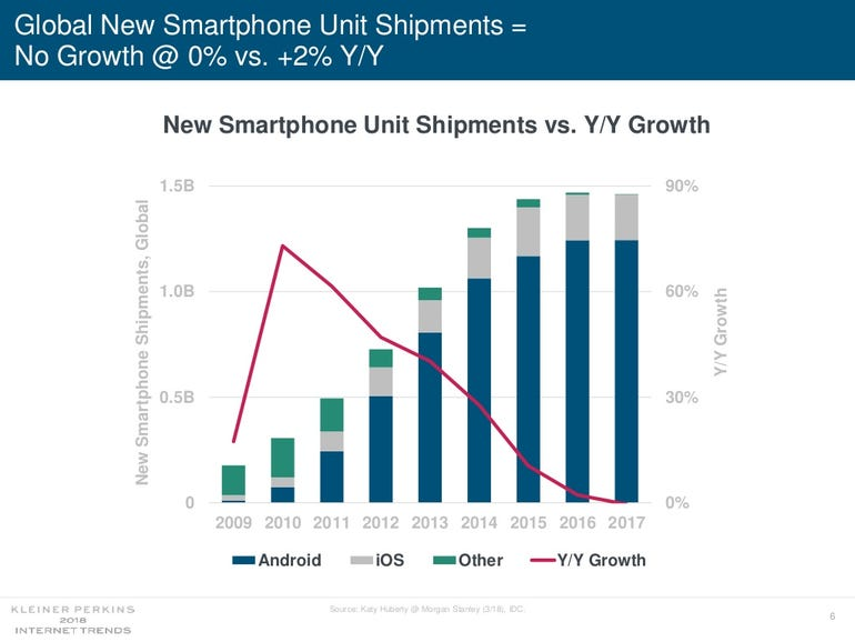 Global mobile shipments are not growing