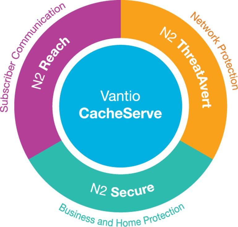secure-dns-vantio-cacheserve3-core.png