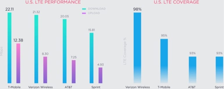 LTE performance and coverage