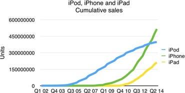 Apple Q2 14 - Cumulative sales