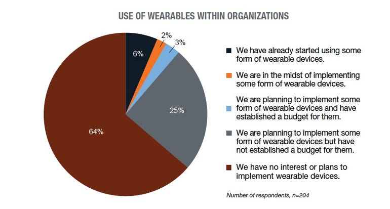 TPR deployment wearables