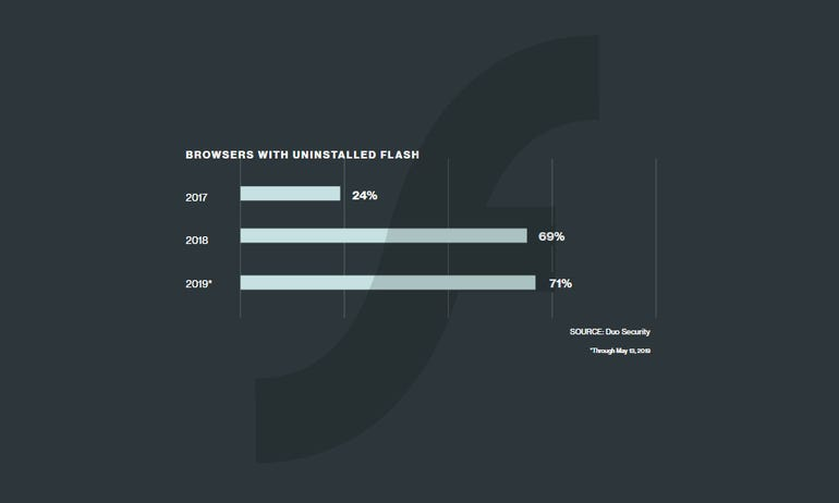 Adobe Flash Player market share going down