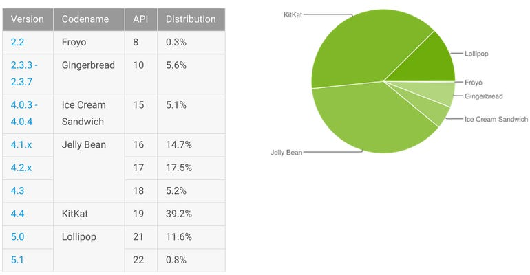 android-versions-june-2015.png