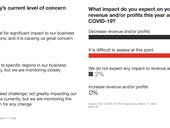 CFOs see COVID-19, novel coronavirus financial hit ahead, but optimistic about recovery, says PwC