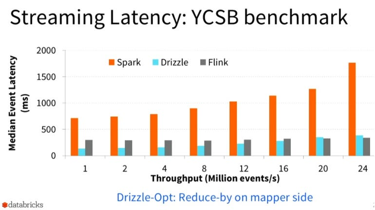 Drizzle Streaming Latency