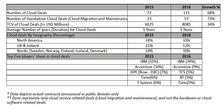 cloud-deals-hfs.png