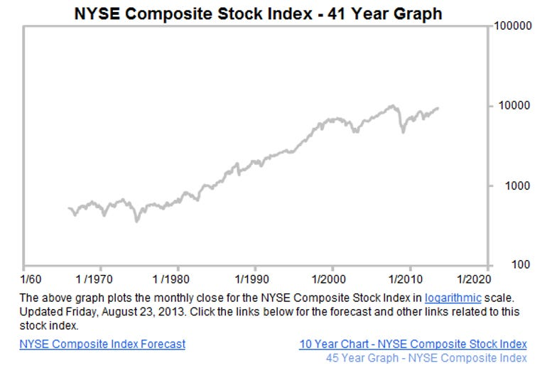 forecast-chart.com nyse 41 year graph stock market indec historical graph