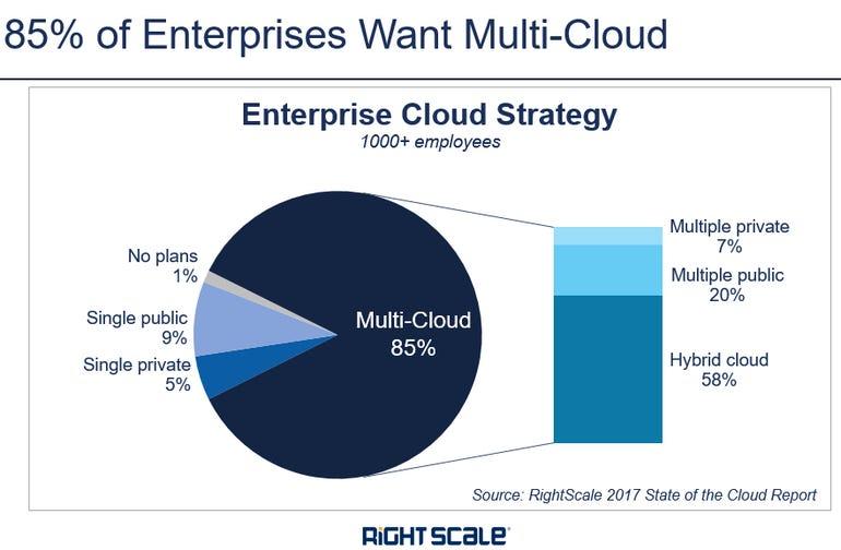 85-percent-of-enterprises-want-multiple-clouds-2017.png