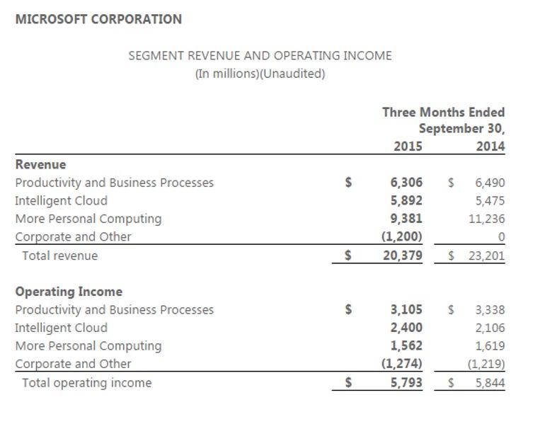 msft-q1-2016-chart-1.png