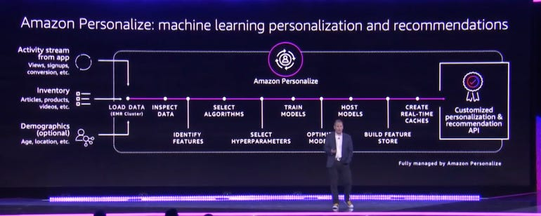 amazon-personalize.png