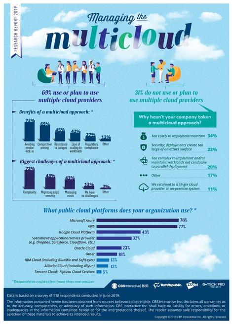 managingthemulticloud-infographic.jpg