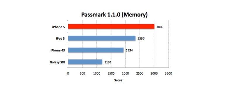 iphone5-passmark-memory