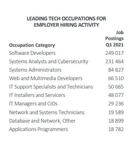 comptia-job-postings-europe-june2021.png
