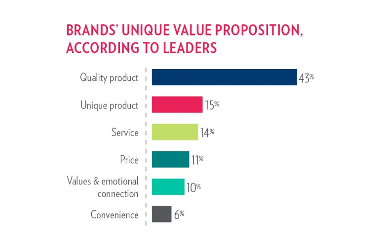 brands-value-propostion-by-leaders.png
