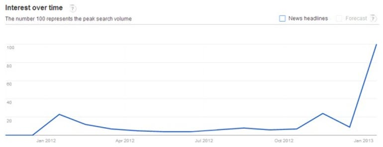 Graph of Kim Dotcom's News Trend from Google Trends