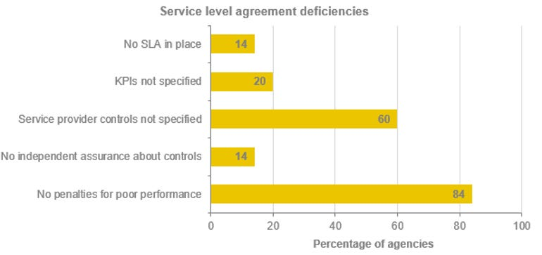 nsw-shared-service-sla-deficiencies.png