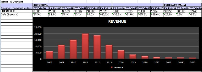 bbry-chart-revenue-tally.png