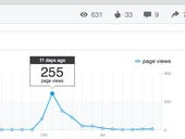 LinkedIn adds analytics to bolster publishing platform