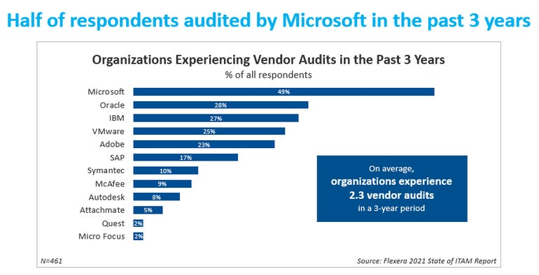 Microsoft most aggressive when it comes to software audits