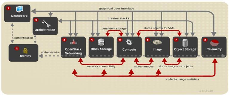 101-openstack-diagram