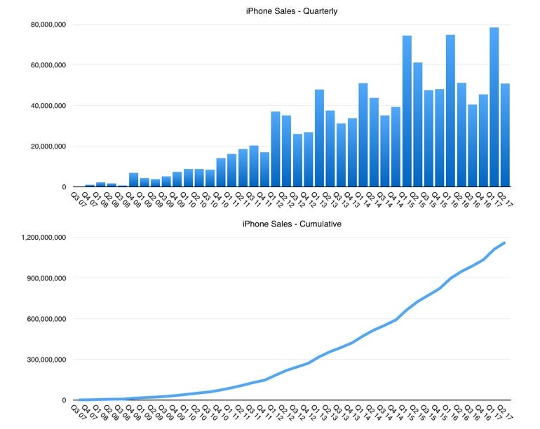 iPhone sales to 2Q 17