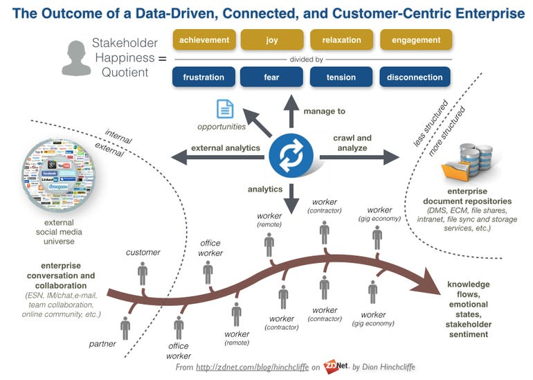 The Outcome of a Data-Driven, Connected, Social, and Customer-Centric Enterprise