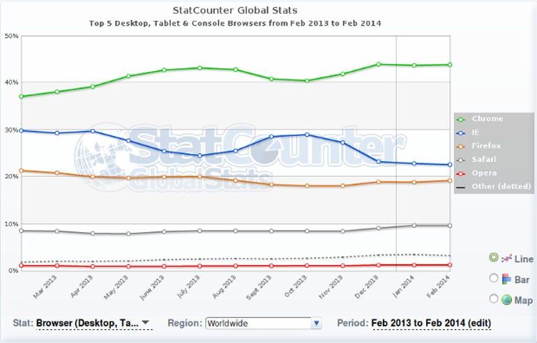 StatCounter Web Browsers Feb 2014