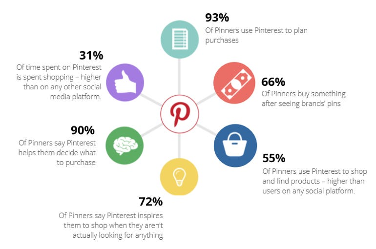 Why Pinterest should be in every brand's strategy ZDnet