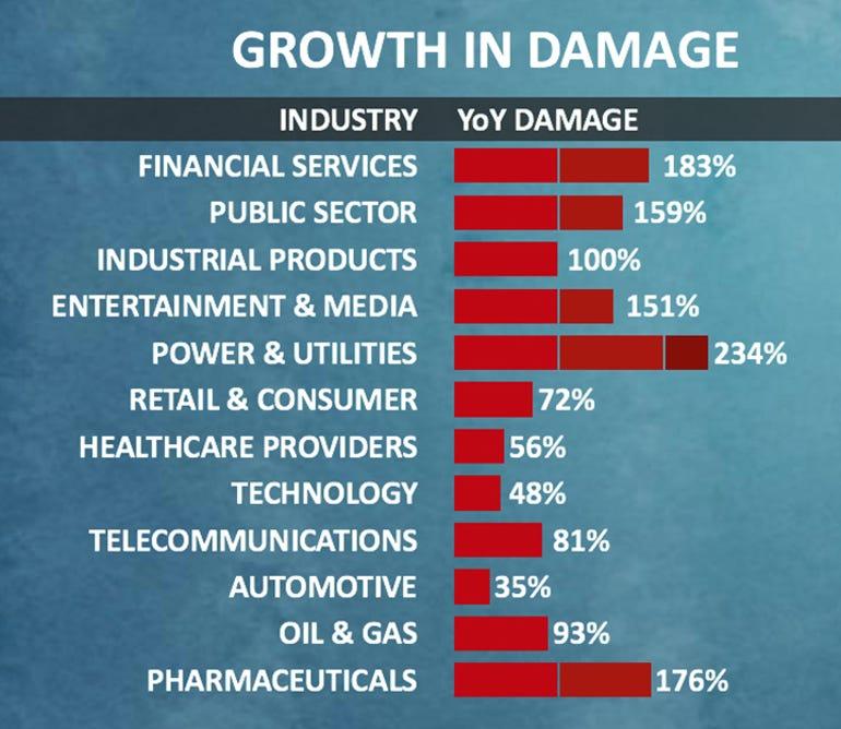 growth-in-damage.jpg