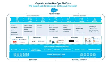 copado-devops-salesforce-platform.jpg