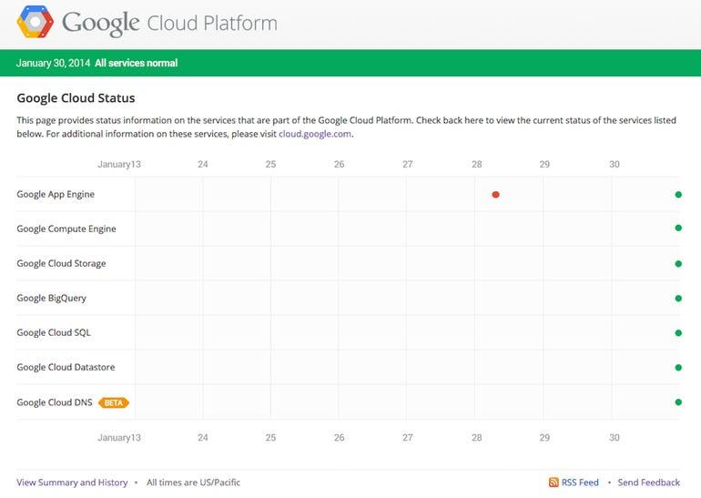 zdnet-google-cloud-platform-dashboard.png