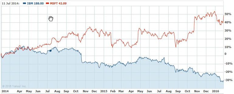 Graph of IBM vs Microsoft shares over past 2 years