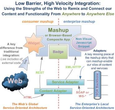 Mashups: Low-barrier, high-velocity integration