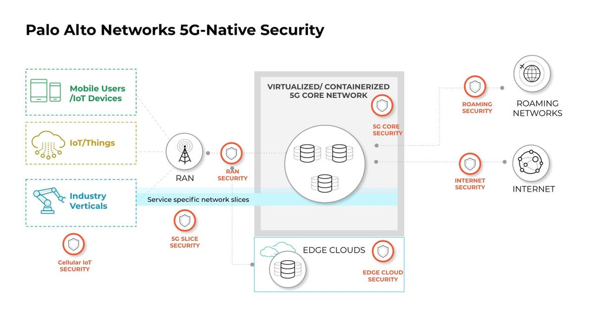 Palo-Alto-Networks-5G-Native-Security Infographic