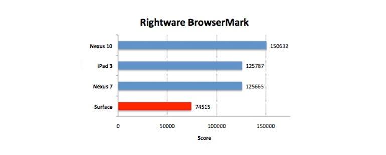 surface-browsermark