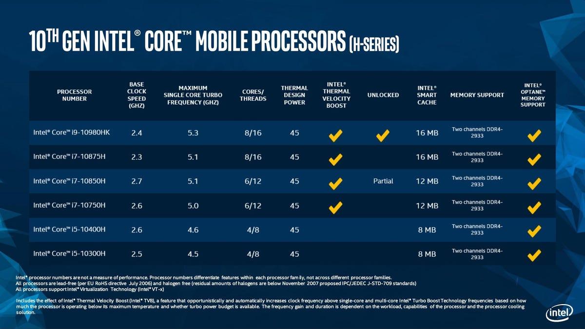 10th-gen Comet Lake Core H-series processor lineup