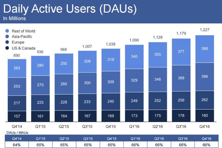 facebook-daus-q4-2016.png