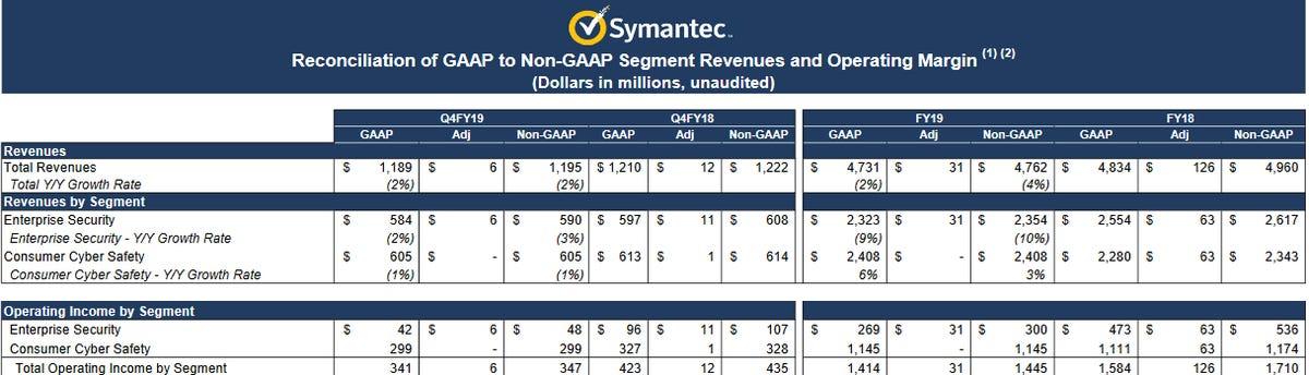 symantec-q4-fiscal-2019.png